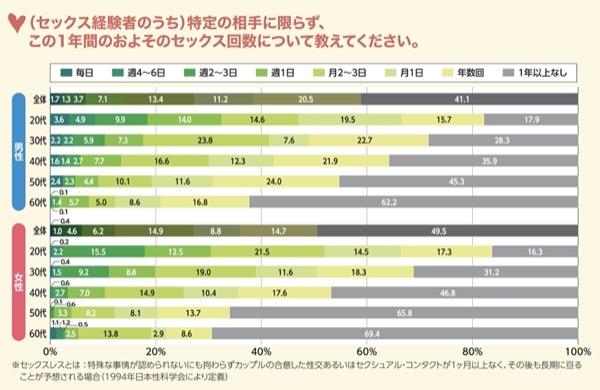 ジャパンセックスサーベイのセックスレスのデータ