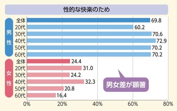 ジャパンセックスサーベイのデータ(セックスの目的)