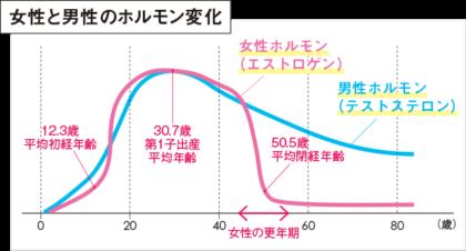 男性ホルモン(テストステロン)と女性ホルモン(エストロゲン)の加齢による推移