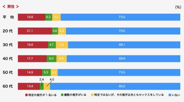 ニッポンのセックス2018年版の調査(セフレ)
