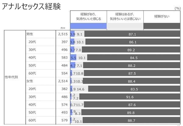 ジャパン・セックスサーベイ2020のアナルセックスのデータ