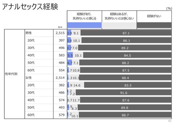 ジャパンセックスサーベイのアナルのデータ